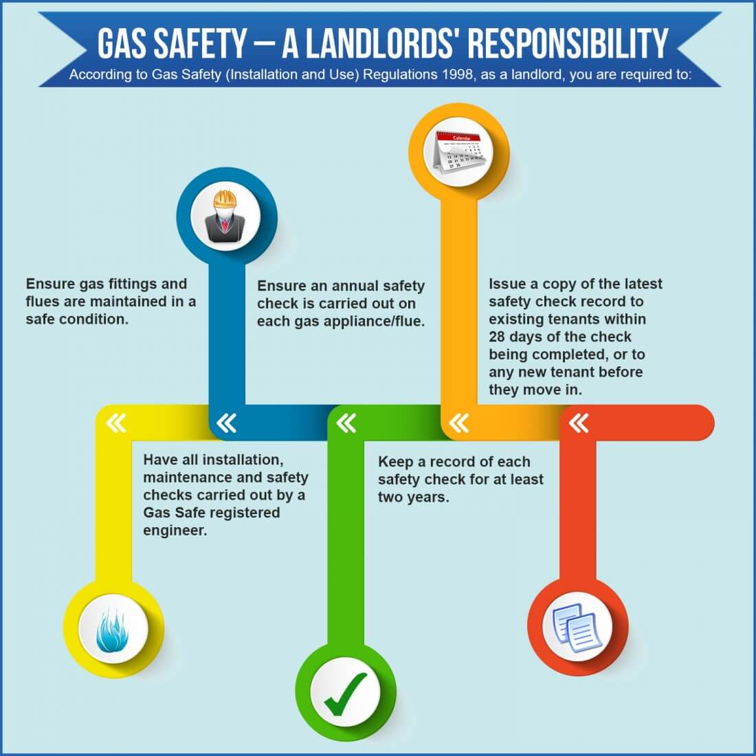 Gas Safety For Tenants